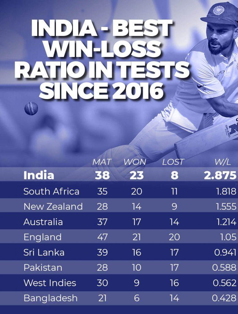 India-cricket-test-record