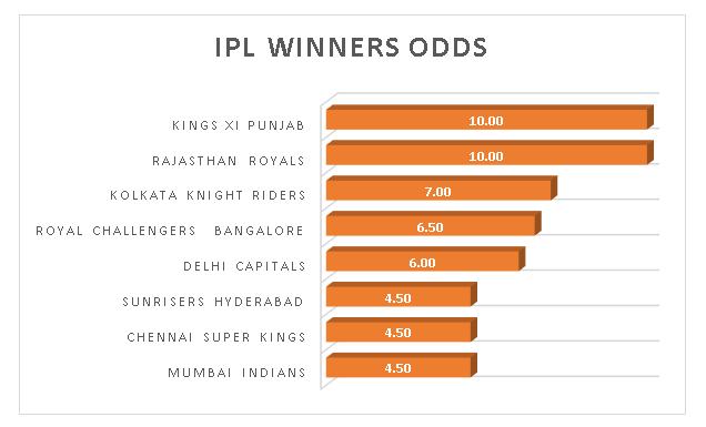 IPL-winners-odds