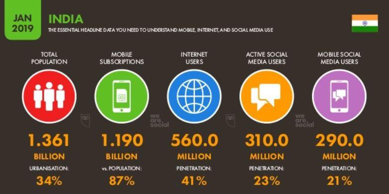 India Internet Stats